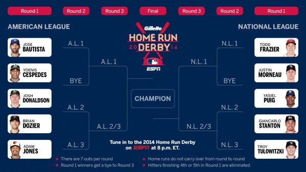 2014_mlb_hrd_bracket